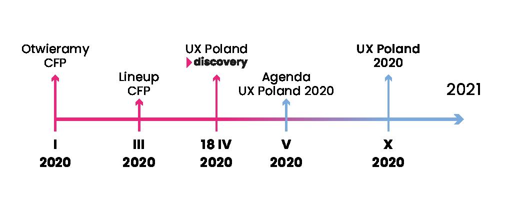 Timeline działań UX Poland 2020 (Discovery w Krakowie & UX Poland w Warszawie)